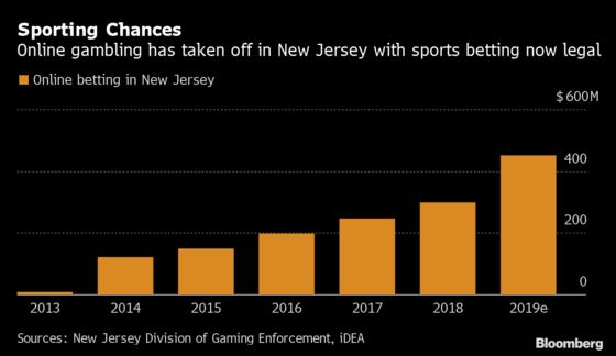 Online Sports Bets Revive New Jersey's Gaming Industry
