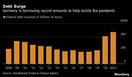 Germany to Sell Record Debt of Up to $576 Billion in 2021