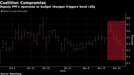 Italy Markets Gain as Populist Government Signals Budget Detente