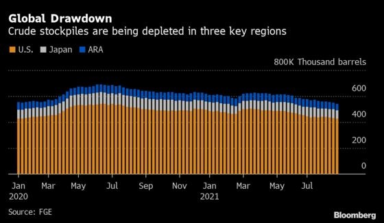 Oil Glut That Covid Built All But Gone on Resurgent Demand