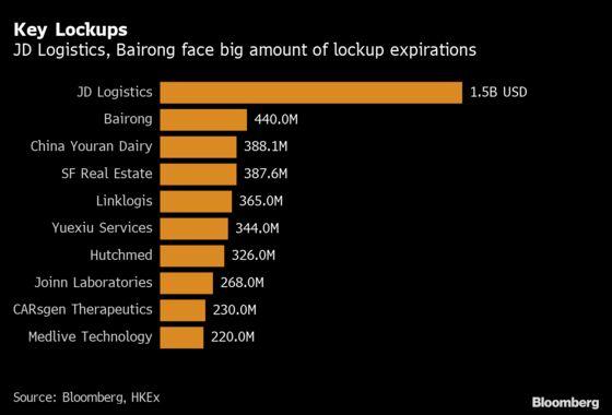 Expiring Lockups Will Put $6 Billion of Hong Kong Shares at Risk