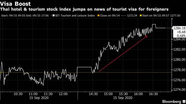 Thai hotel & tourism stock index jumps on news of tourist visa for foreigners