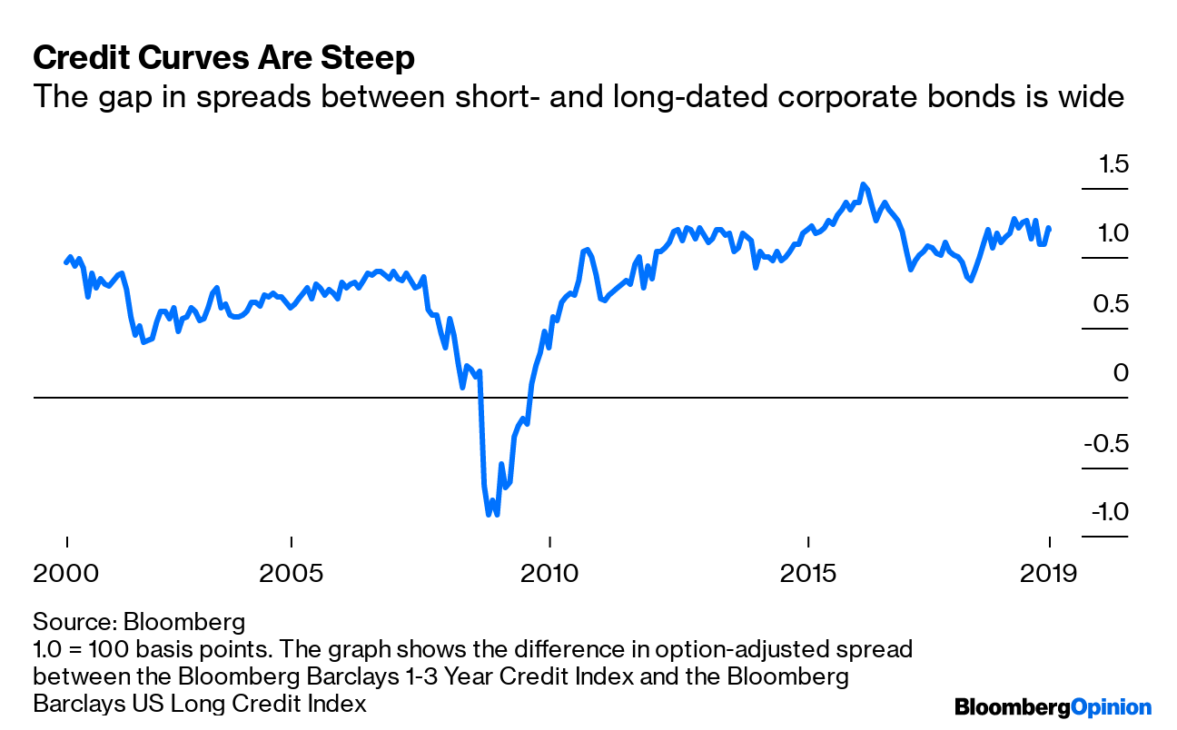 Credit Markets Didn't Get the Recession Memo - Bloomberg