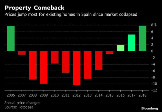 Spanish Existing-Home Prices Jump 7.8% in 2018, Most in a Decade