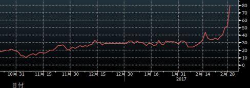 市場が織り込む3月の米利上げ確率の推移
