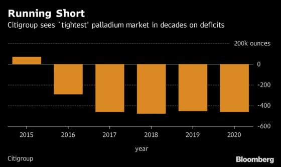 This Metal Just Hit a Record. Here's Why Palladium Is Soaring