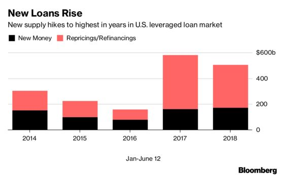 Wall Street Bankers Pile Leverage Onto Riskiest U.S. Buyouts