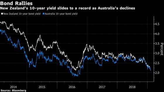 Growth Angst Infects Every Corner of the World and Bonds Love It