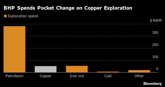 BHP Spent Just Half a Day's Profit Looking for Copper Last Year