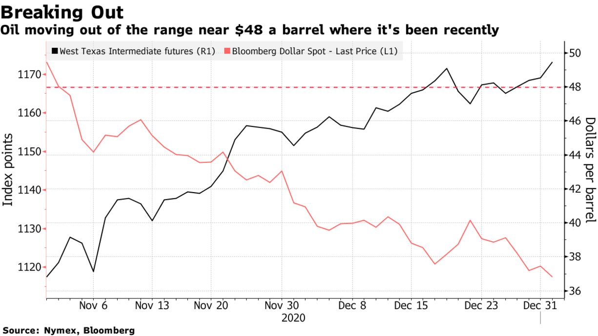 Oil moving out of the range near $48 a barrel where it's been recently