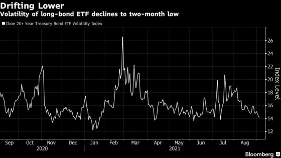 Bond-Market Day of Reckoning Denied as Weak Jobs Dim Taper Talk