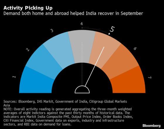 India's Economy Picks Up in September as Animal Spirits Soar