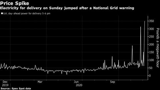 U.K. Power Prices Jump After National Grid Warns of Supply Risks