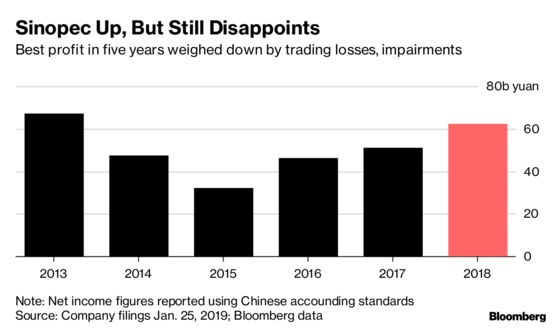 Chinese Oil Trader's $688 Million Loss Drags Down Sinopec Profit