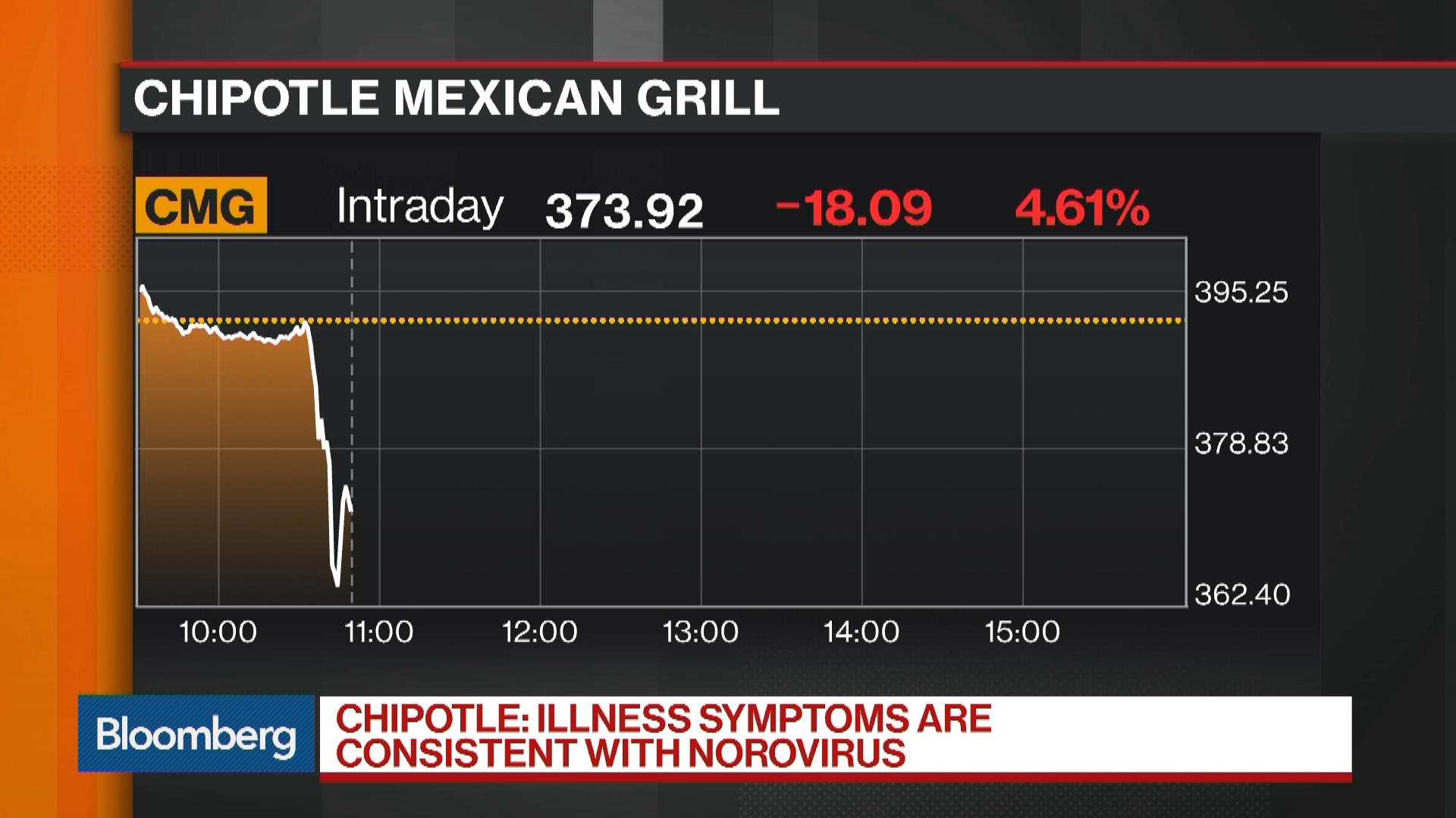 Cmgnew York Stock Quote Chipotle Mexican Grill Inc Bloomberg