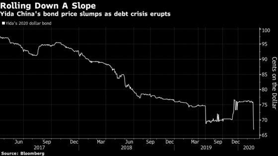 China Developer Fans Default Concern With Dollar Bond Swap Offer