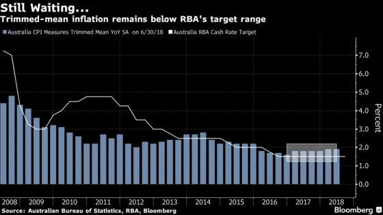 RBA's Debelle Says Drivers of Weak Inflation Likely to Abate
