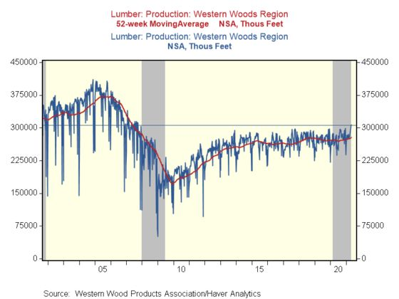 Why Lumber Trader Stinson Dean Says the Great Short Squeeze Is Over