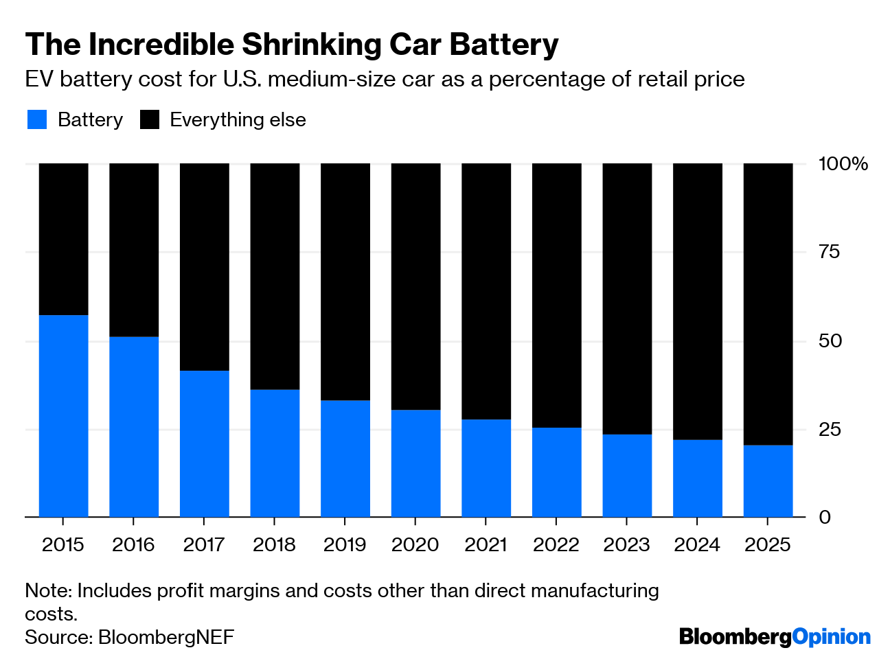Electric Vehicle Battery Shrinks And So Does The Total Cost Bloomberg