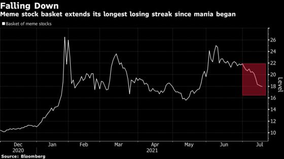 Meme Stocks Mired in Longest Losing Run Since Frenzy Began