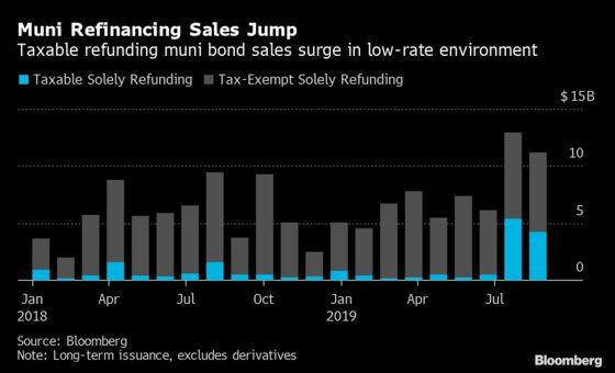 Taxable Muni-Bond Sales Surge as Window Opens for Refinancings