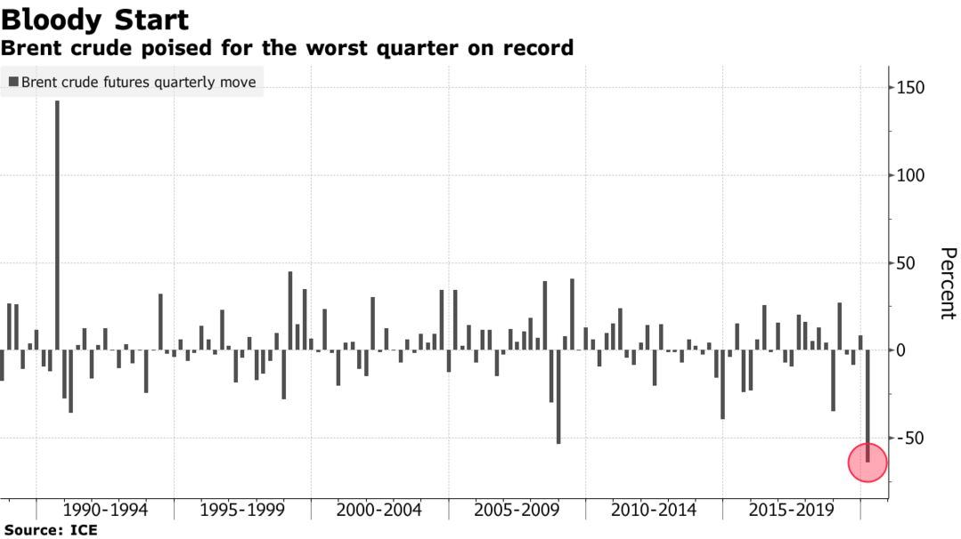 Brent crude poised for the worst quarter on record