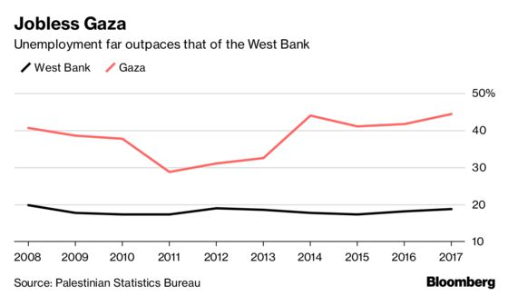 Why Gaza Is on the Verge of Another Meltdown