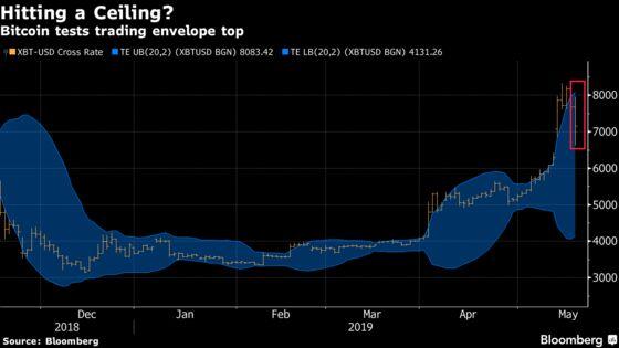 Bitcoin Tumbles as Stellar Run for Digital Tokens Loses Footing