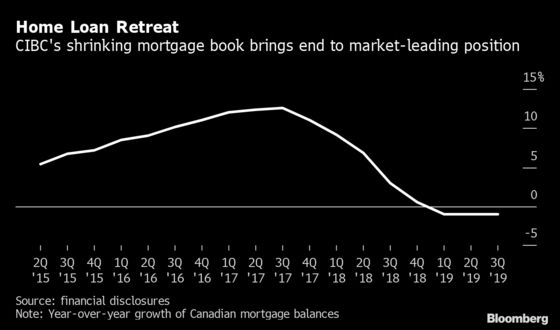 CIBC's 'Day Late and a Dollar Short' Missteps Sour Investors