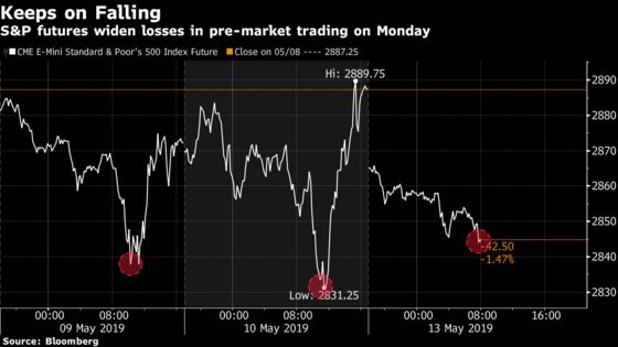 S&P Futures Test Friday Low as China Retort Ups Tariff Tension
