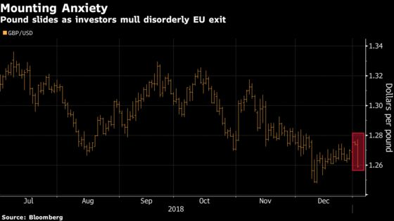 Pound Declines as Fears of Disorderly Brexit Trigger Stockpiling