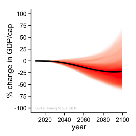 This graph projects the economic impact of climate change on the world economy through 2100. There is a 63 percent likelihood that GDP will fall more than 10 percent, a 51 percent chance it will fall more than 20 percent, and 12 percent odds it will fall by more than half, according to a new Nature study.