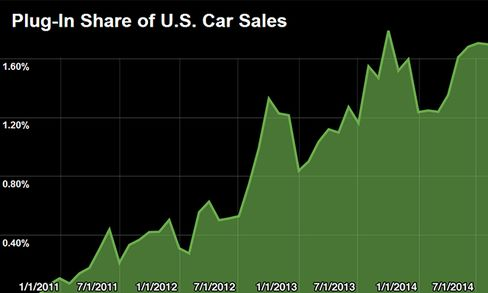 Source: Bloomberg Data, Electric Drive Transportation Association, Ward's Automotive Group