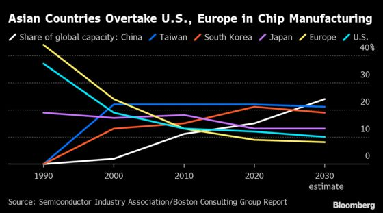 Chip Industry Rebounded in 2020 as Lockdown Fueled Demand