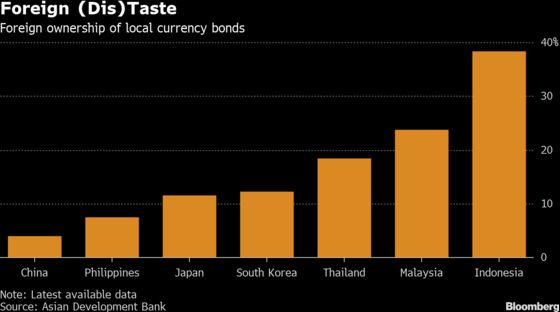 Asia's Best Bond Returns Aren't Enough to Lure Global Investors