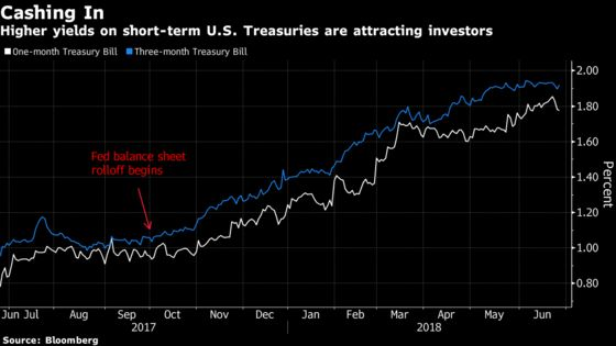 Quantitative Tightening Is Roiling Markets