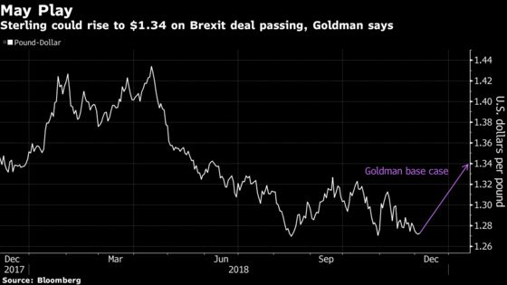 Goldman Backs Pound Rally and Higher Bond Yields on Brexit Deal