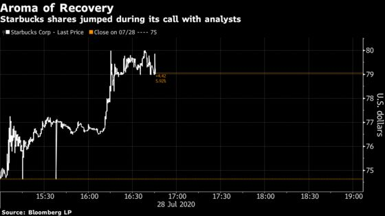 Starbucks Extends Gain After Reporting Positive July Sales
