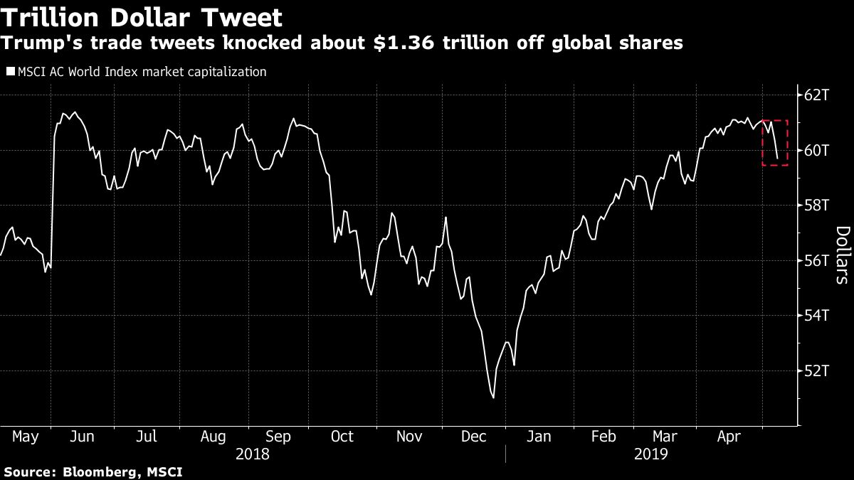 Each Word of Trump's Tariff Tweets Wiped $13 Billion Off Stocks