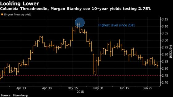 As Tariffs Kick In, Bond Traders Only See Fuel for the Rally