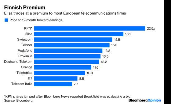 KPN Rings the Bell for Round Two in European Telecoms