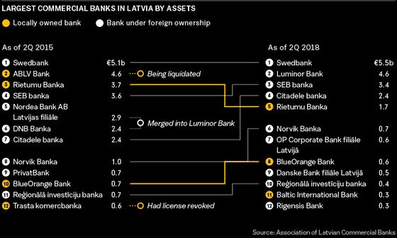 The Face of Latvia's Scandal-Ridden Financial System Is Caught in a Corruption Case