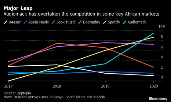 How Spotify's Competition in Africa Won the Hearts of Listeners