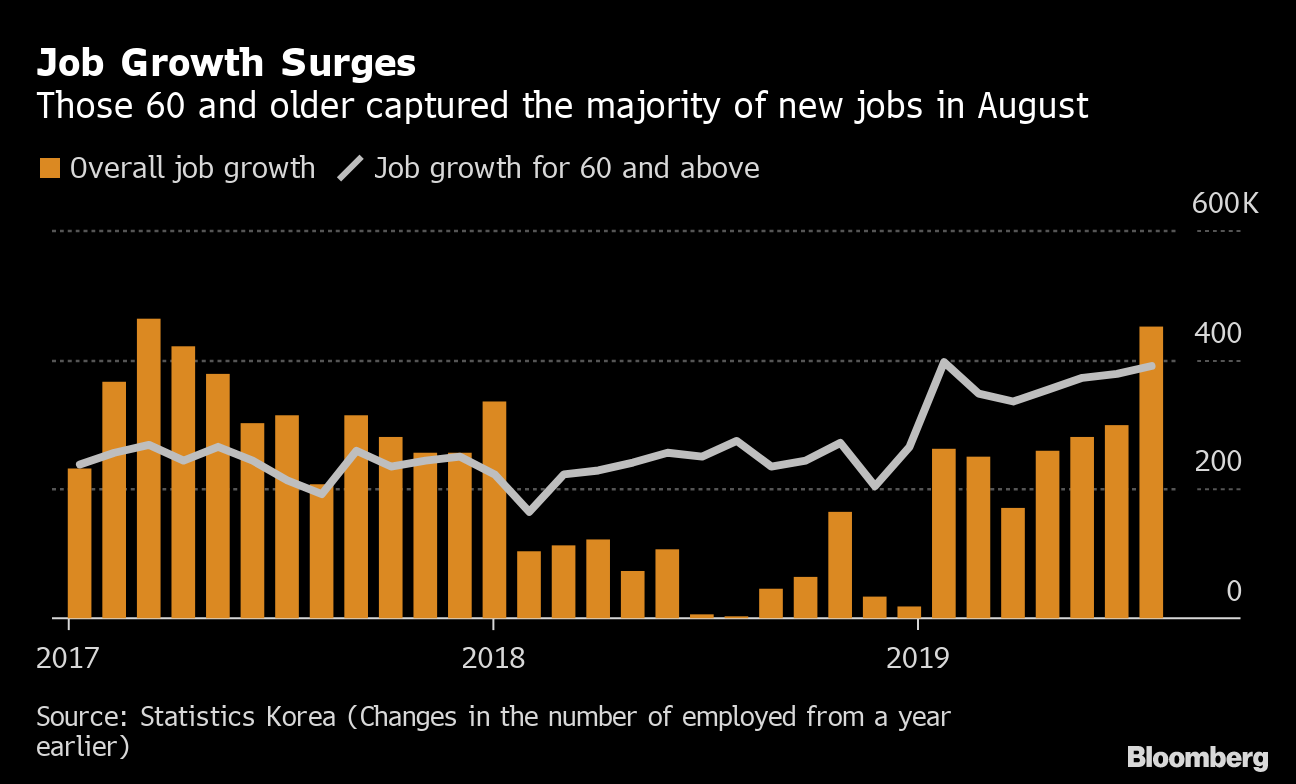 South Korea's Unemployment Rate Falls to Lowest Since 2013