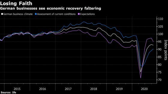 German Businesses Lose Faith in Recovery as Virus Spreads