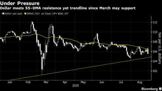 Yen's 1% Rally on Abe Resignation Risks Running out of Juice