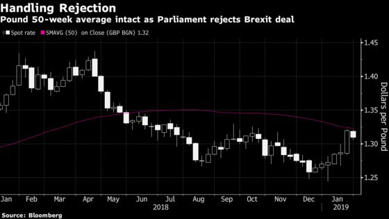 The Pound's Bad DayCould Have Been Much Worse