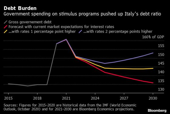 IMF's Gaspar Says Italy Debt Is Sustainable, Aided by Low Rates