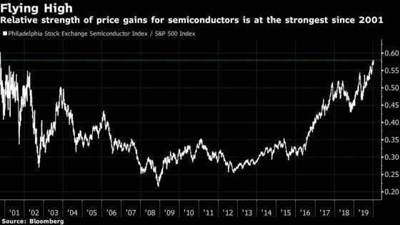 Old-Fashioned Indicators Have Been Pretty Useless for Investors