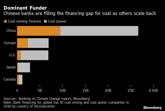 Coal Loses Backing From Another Big Bank